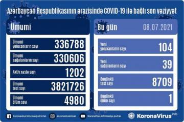 Azerbaijan confirms 104 new COVID-19 cases
