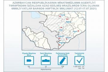 ANAMA: На прошлой неделе на освобожденных территориях было обнаружено 69 мин и 108 НРБ