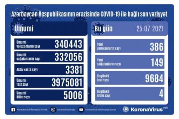 В Азербайджане за сутки выявлено 386 случаев заражения COVID-19, вылечились 149 человек, скончались 4 человека - [color=red]ВИДЕО[/color]