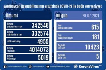 Azərbaycanda son sutkada 615 nəfər koronavirusa yoluxub, 181 nəfər sağalıb