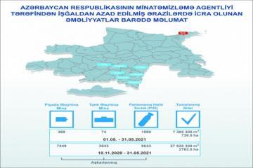ANAMA: В прошлом месяце на деоккупированных территориях были обнаружены 443 мины и 1090 НРБ