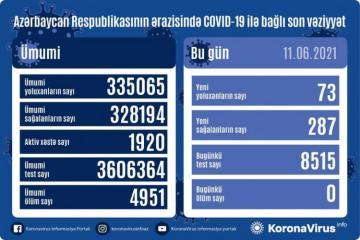В Азербайджане за истекшие сутки фактов смерти от COVID-19 не зафиксировано