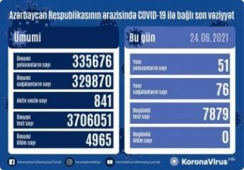 Azerbaijan documents 51 coronavirus cases, 76 recoveries over past day