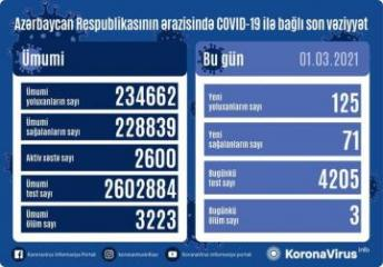 Azerbaijan documents 125 fresh coronavirus cases, 71 recoveries, 3 deaths in the last 24 hours
