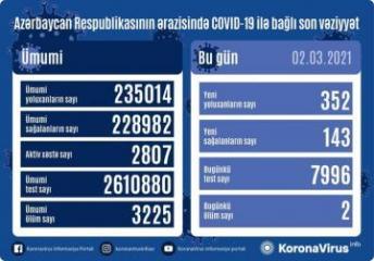 Azərbaycanda daha 352 nəfər koronavirusa yoluxub, 143 nəfər sağalıb,2 nəfər vəfat edib