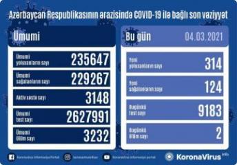 Azərbaycanda daha 314 nəfər koronavirusa yoluxub, 124 nəfər sağalıb, 2 nəfər vəfat edib