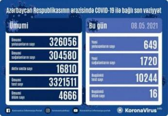Azerbaijan documents 649 fresh coronavirus cases, 1,720 recoveries, 16 deaths in the last 24 hours