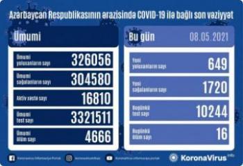 Azərbaycanda bir gündə 1720 nəfər COVID-19-dan sağalıb, 649 nəfər yoluxub