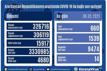 Azərbaycanda son sutkada 1539  nəfər COVID-19-dan sağalıb, 660 nəfər  yoluxub