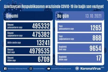 Azərbaycanda daha 1265 nəfər COVID-19-a yoluxub, 868 nəfər sağalıb, 17 nəfər vəfat edib