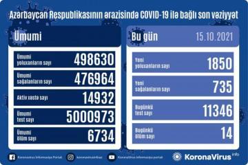 В Азербайджане выявлено еще 1850 случаев заражения коронавирусом, 14 человек скончались