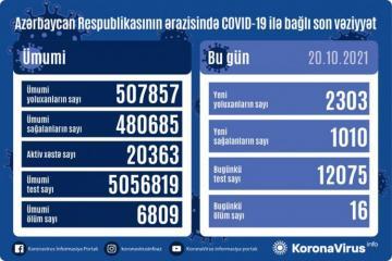 Azərbaycanda daha 2303 nəfər koronavirusa yoluxub, 16 nəfər ölüb