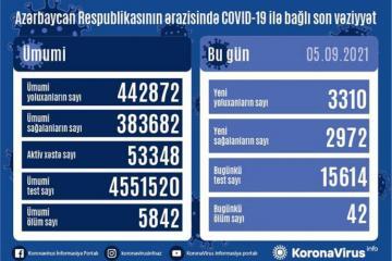Azərbaycanda son sutkada3 310 nəfər COVID-19-a yoluxub, 2 972 nəfər sağalıb, 42 nəfər vəfat edib