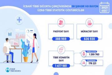 В августе в рамках обязательного медицинского страхования было оказано более 1 миллиона услуг