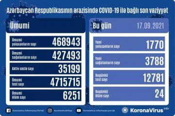 В Азербайджане выявлено еще 1770 случаев заражения коронавирусом, 3788 человек вылечились