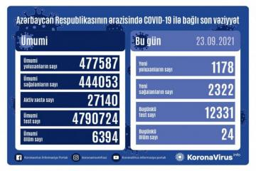 В Азербайджане выявлено еще 1178 случаев заражения коронавирусом, 2322 человека вылечились